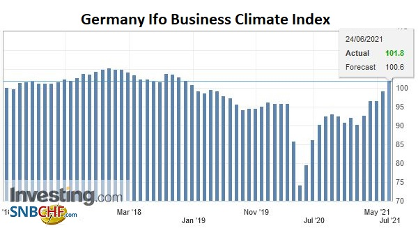 Germany Ifo Business Climate Index, June 2021