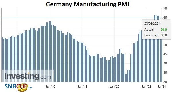 Germany Manufacturing PMI, June 2021