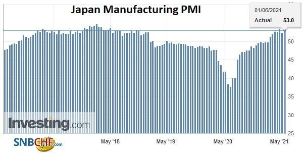 Japan Manufacturing PMI, May 2021
