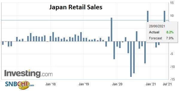 Japan Retail Sales YoY, May 2021