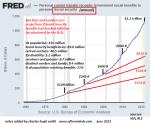 Social Security, 1960 - 2020