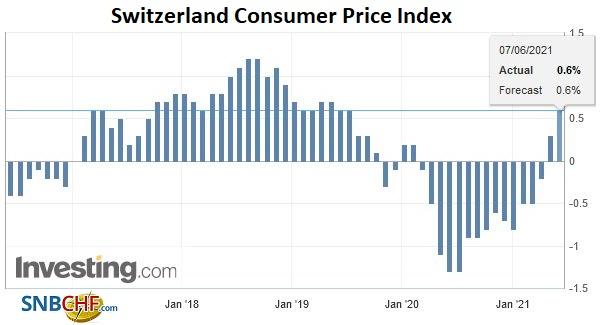 Switzerland Consumer Price Index (CPI) YoY, May 2021