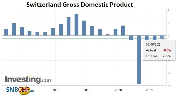 Switzerland Gross Domestic Product (GDP) YoY, Q1 2021