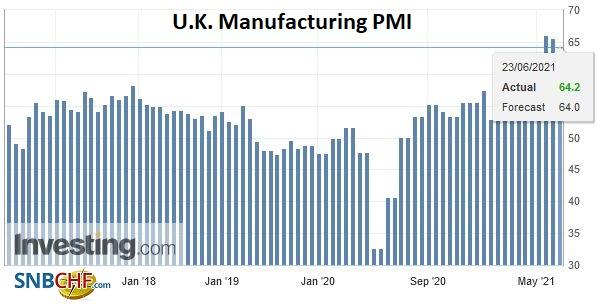 U.K. Manufacturing PMI, June 2021