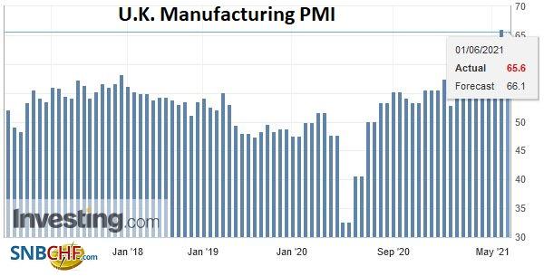 U.K. Manufacturing PMI, May 2021