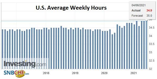 U.S. Average Weekly Hours, May 2021
