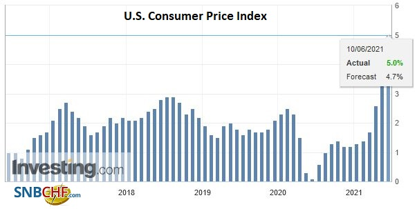 U.S. Consumer Price Index (CPI) YoY, May 2021