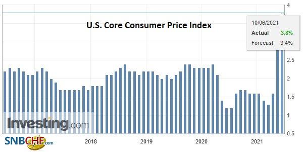 U.S. Core Consumer Price Index (CPI) YoY, May 2021