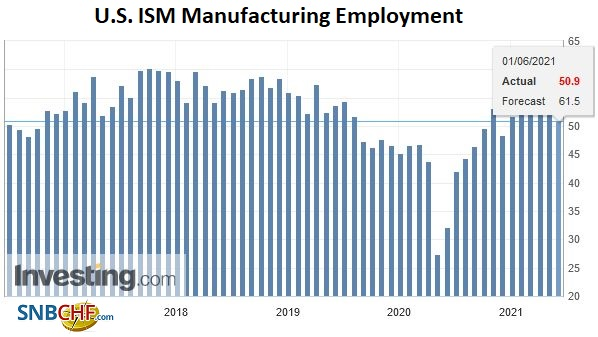U.S. ISM Manufacturing Employment, May 2021