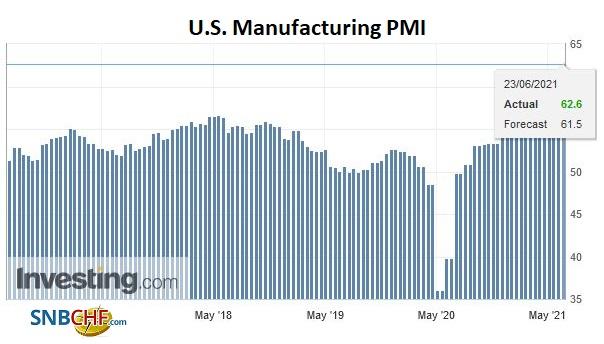 U.S. Manufacturing PMI, June 2021