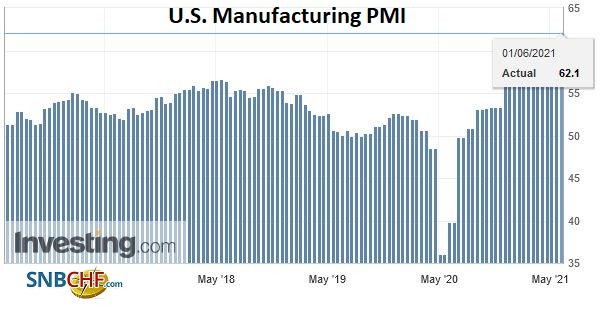 U.S. Manufacturing PMI, May 2021