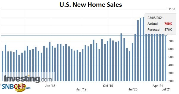 U.S. New Home Sales, May 2021