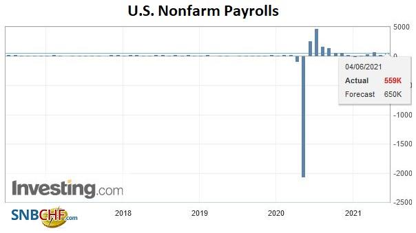 U.S. Nonfarm Payrolls, May 2021