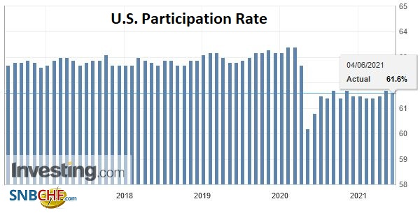 U.S. Participation Rate, May 2021