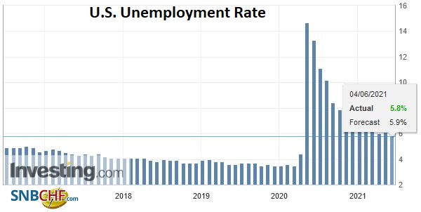 U.S. Unemployment Rate, May 2021