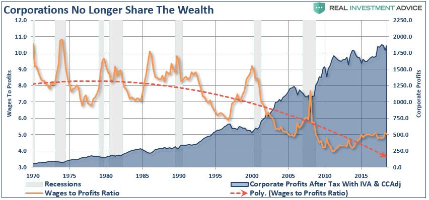Wages Profits Ratio, 1975 - 2020