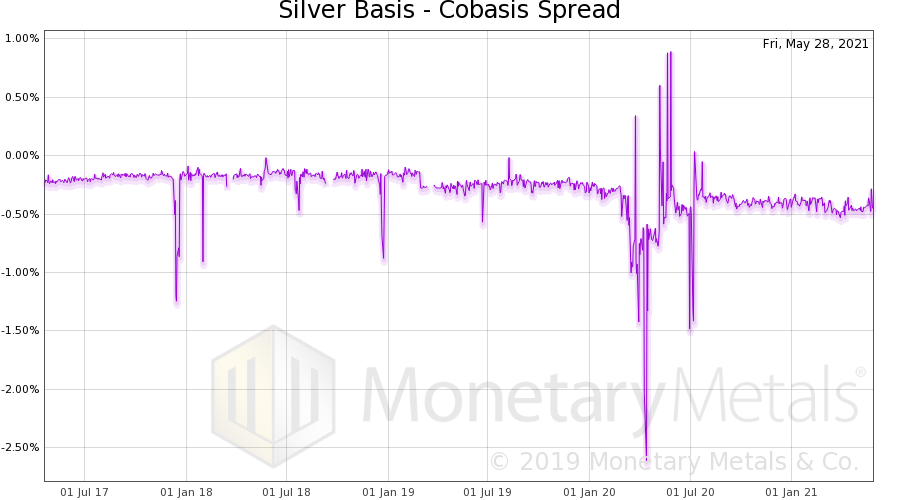 Silver Basis and Co-basis Spread