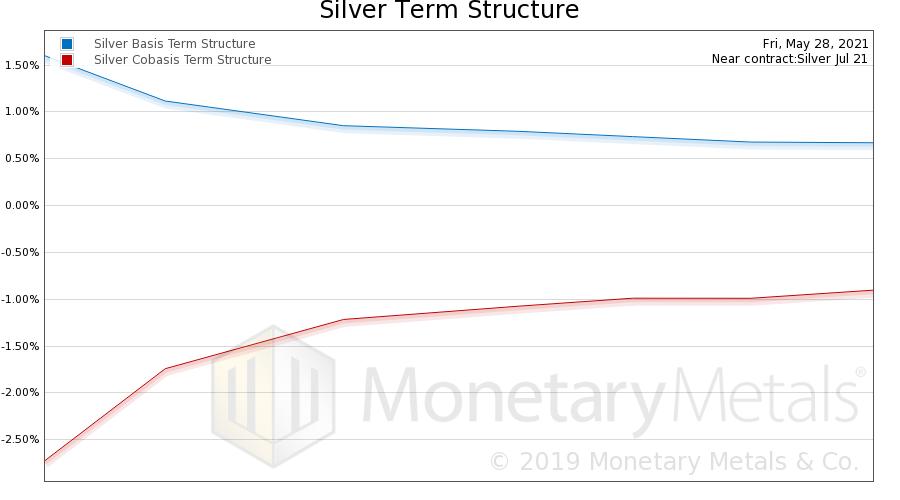 Silver Basis and Co-basis, May 28, 2021