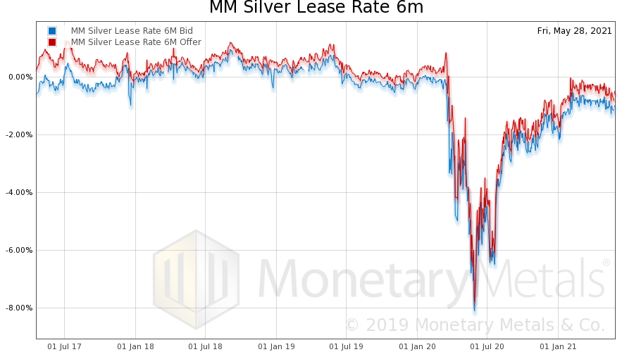 MM Silver Lease Rate, July 2017 - Jan 2021