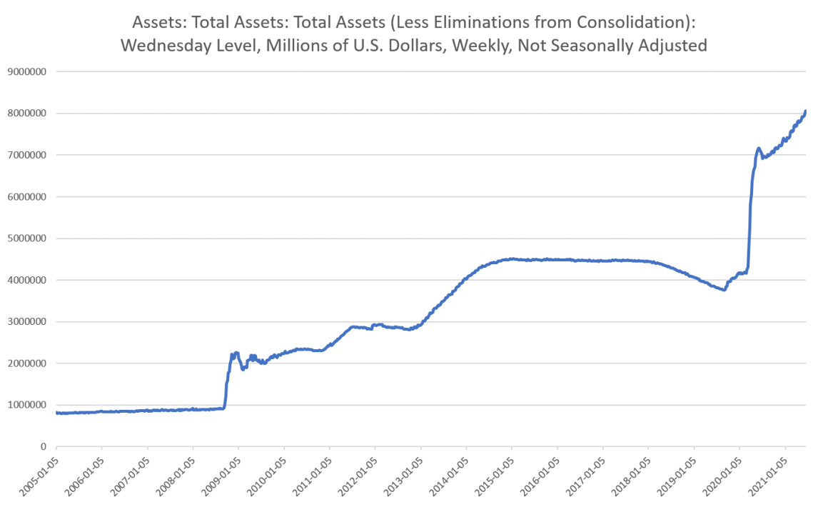 Assets, May 2005 - 2021