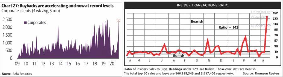 Buybacks vs Insider Sales