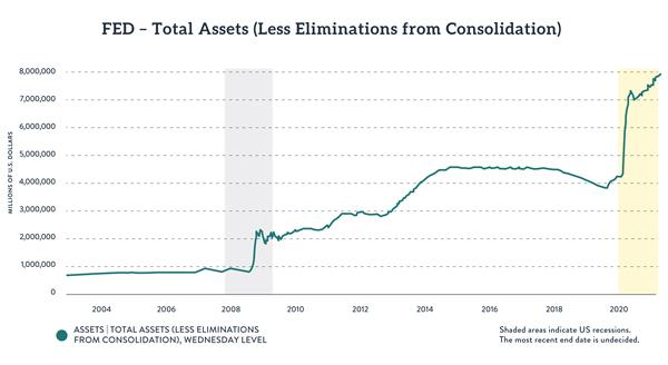 Total Assets Held by the Federal Reserve, 2004 - 2020