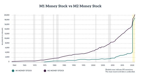 M1 and M2 Money Stock, Showing Effect of May 2020 Redefinition