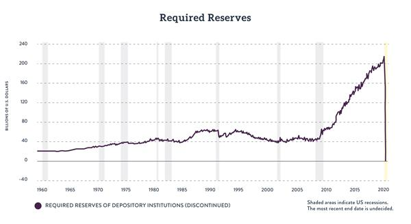 Required Reserves of US Depository Institutions, 1960 - 2020