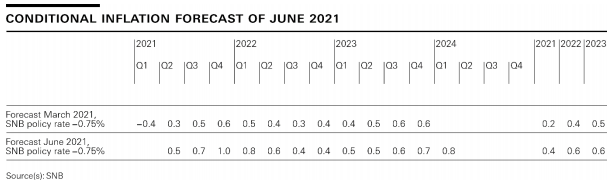Conditonal Inflation Forecast of June 2021