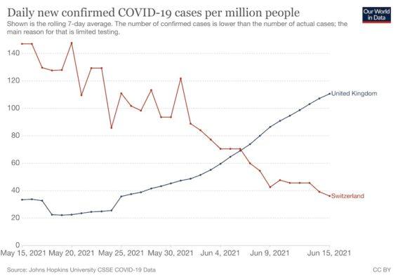 Coronavirus Data Explorer, May and June 2021