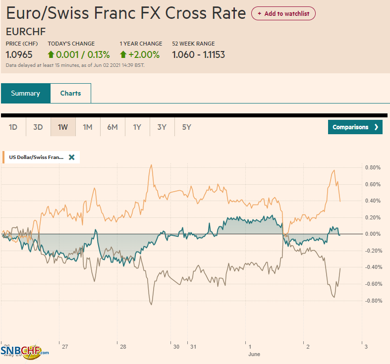 EUR/CHF and USD/CHF, June 02