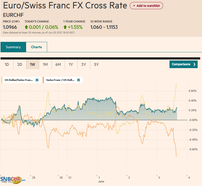 EUR/CHF and USD/CHF, June 03