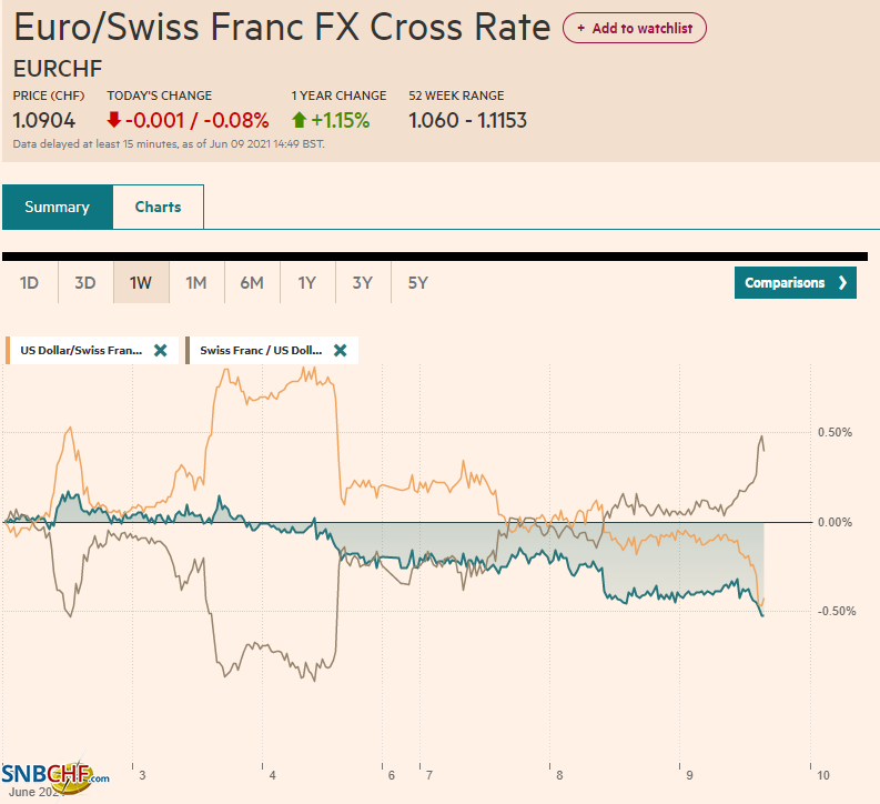 EUR/CHF and USD/CHF, June 09