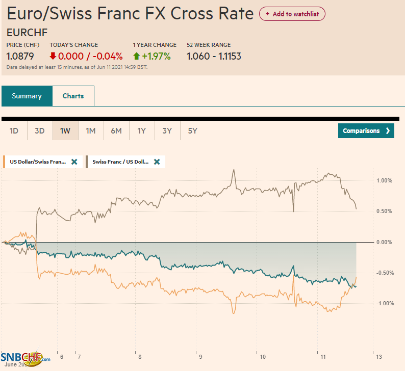 EUR/CHF and USD/CHF, June 11