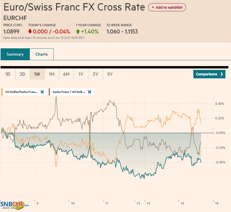 EUR/CHF and USD/CHF, June 15