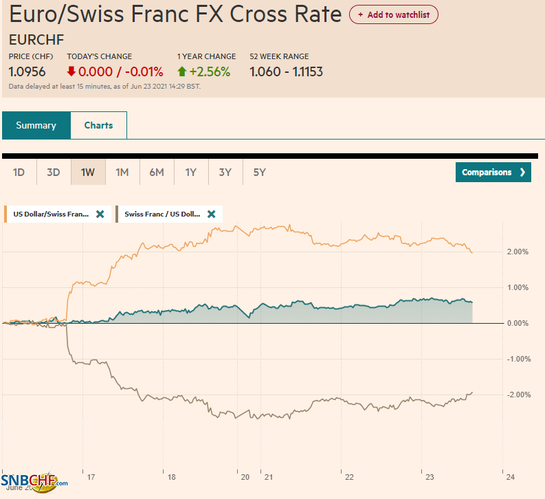 EUR/CHF and USD/CHF, June 23