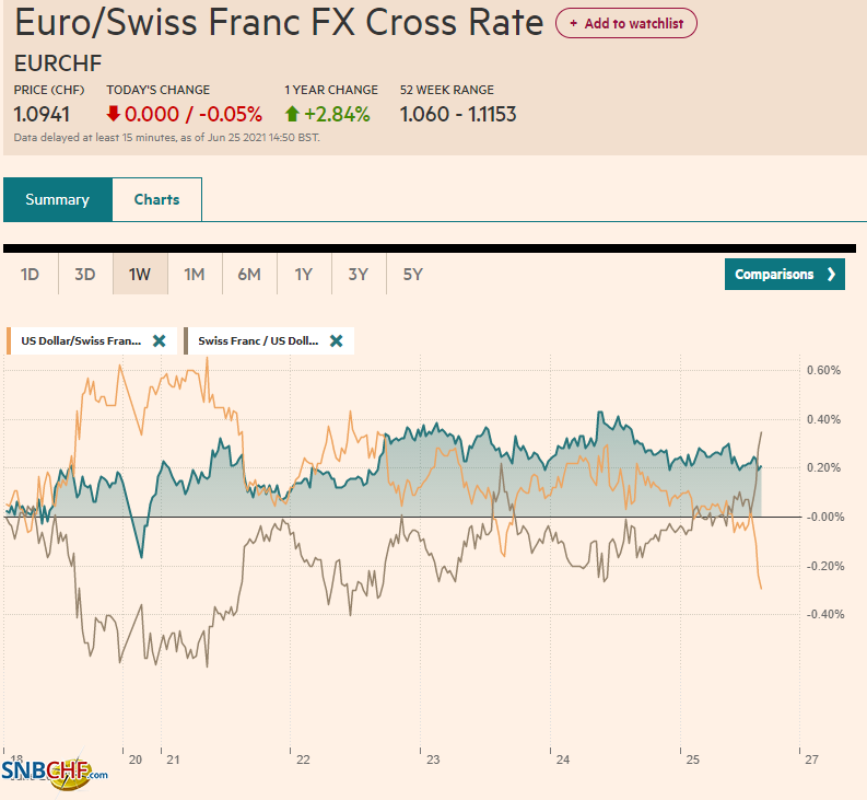 EUR/CHF and USD/CHF, June 25