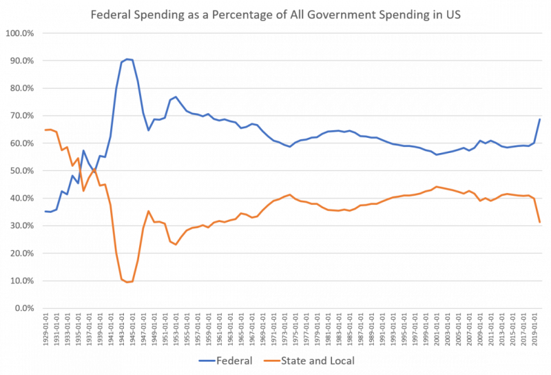 Federal Spending as a Percentage of All Government Spending in US, Jan 1929 - 2019