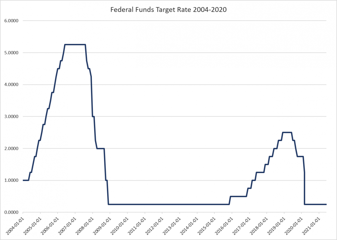 Federal Funds Target Rate, 2004 - 2021