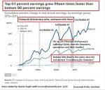 Inequality Income, 1980 - 2021
