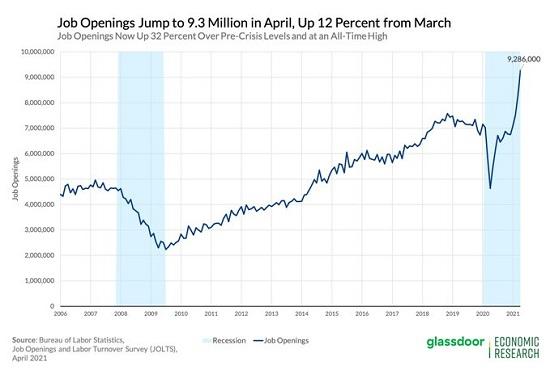 Job Openings, 2006 - 2021