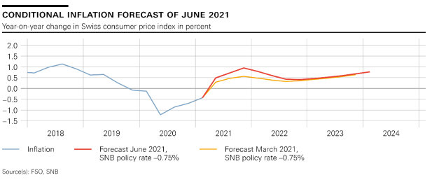 SNB Switzerland Conditional Inflation Forecast, June 2021