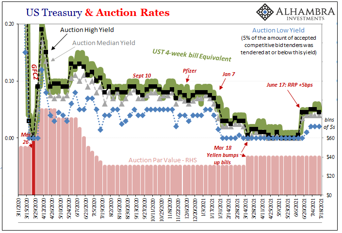 US Treasury & Auction Rates, 2020-2021