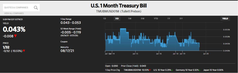U.S. 1 Month Treasury Bill