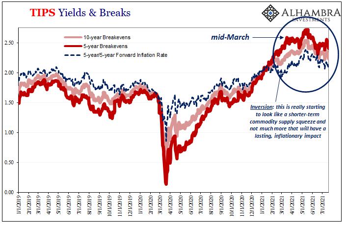 TIPS Yields & Breaks, 2019-2021