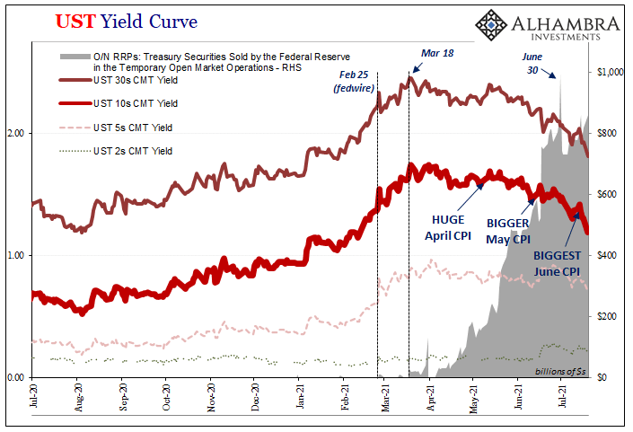 UST Yield Curve, 2020-2021