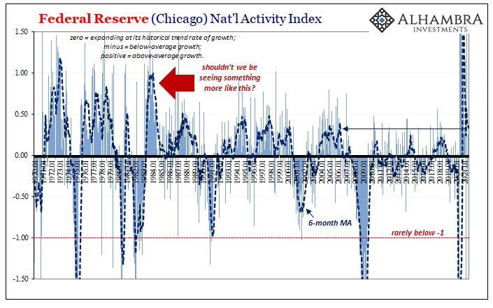 Federal Reserve Nat'l Activity Index, 1970-2021
