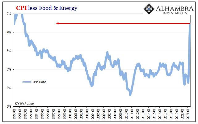 U.S. Core CPI, Jan 1990 - Jan 2021