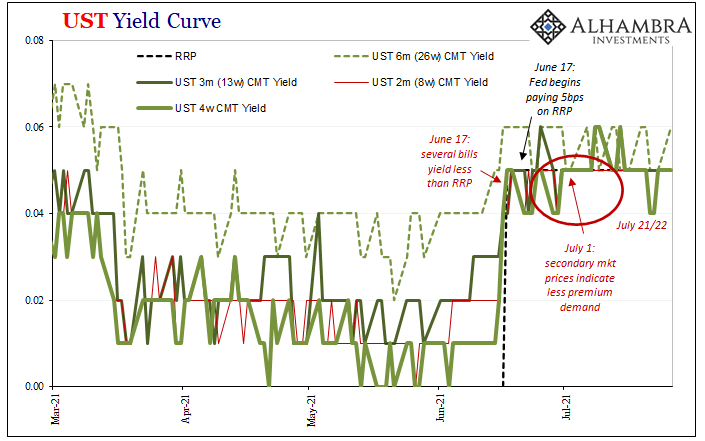 UST Yield Curve, 2021