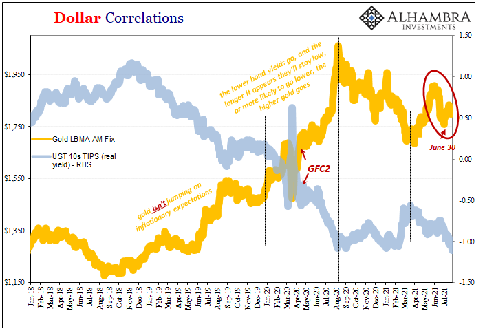 Dollar Correlations, 2018-2021